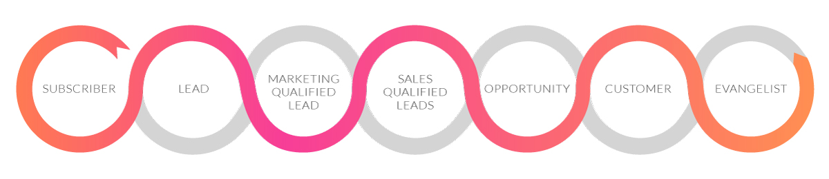Hubspot-lifecycle
