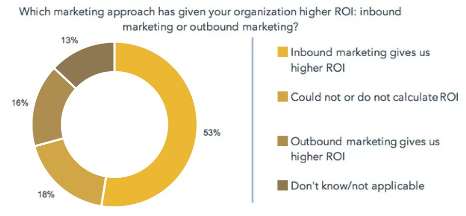 Pittsburgh Inbound Marketing ROI Chart