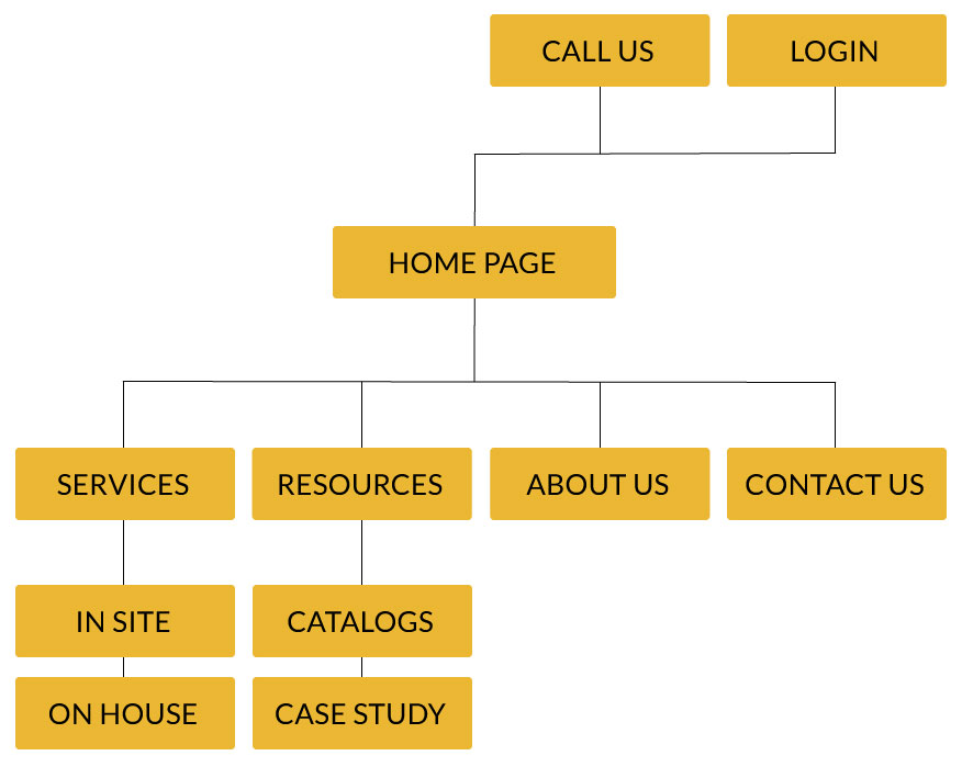 Website Framework for Search Engine Optimization