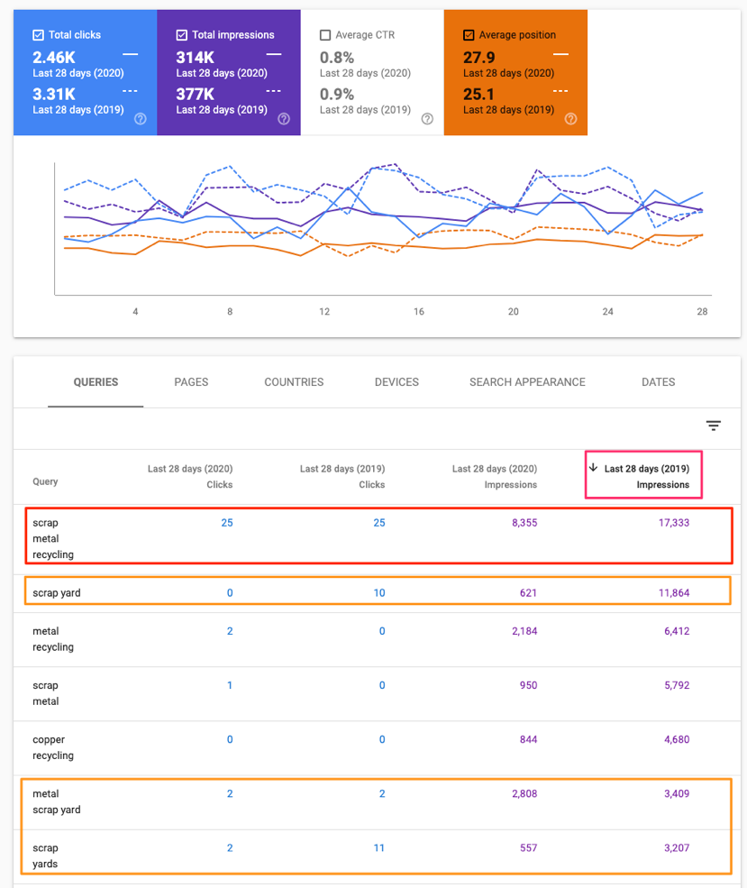 SEO Example Scrap Metal Keyword Performance Metrics
