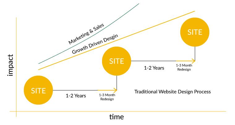 website-design-marketing-sales