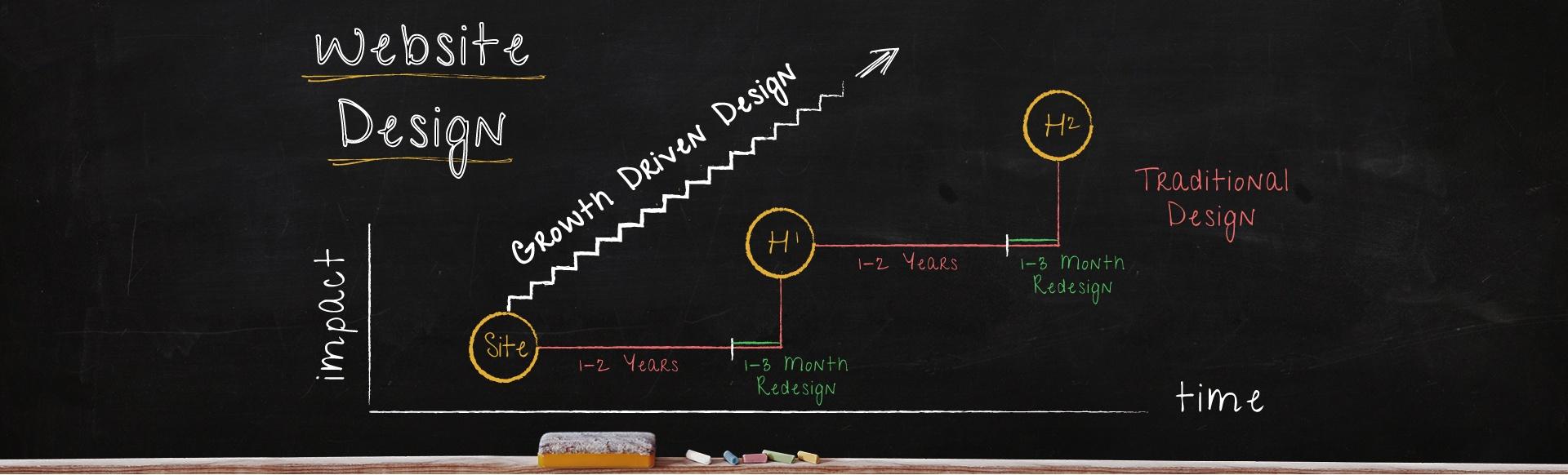 Growth Driven Design - Pittsburgh Website Design