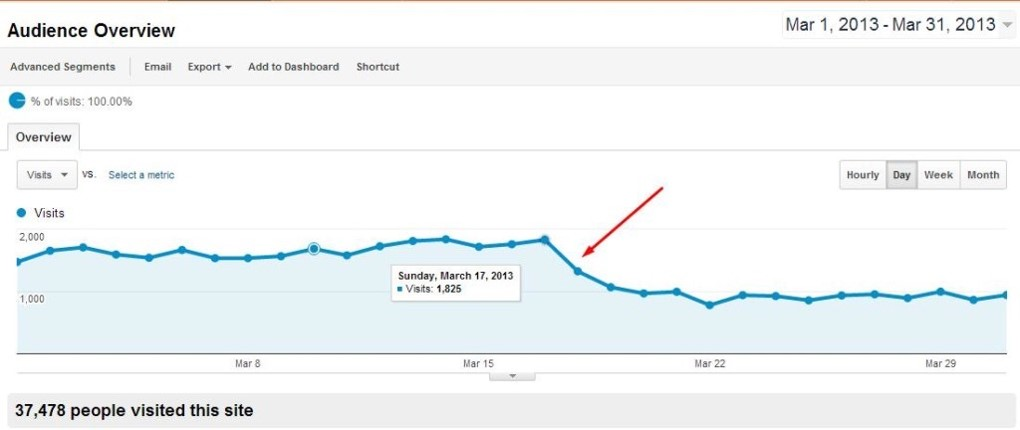 analytics-crash